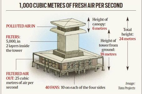 India's gets its first 'smog tower' in Delhi
